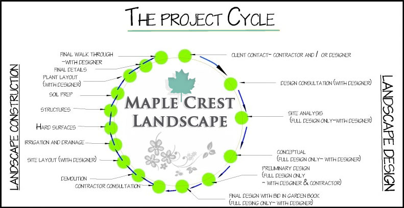 Landscape Design Process By Maple Crest Landscape Phone 763